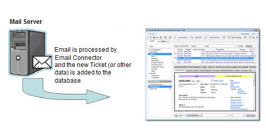 Automatically convert customer emails into service tickets