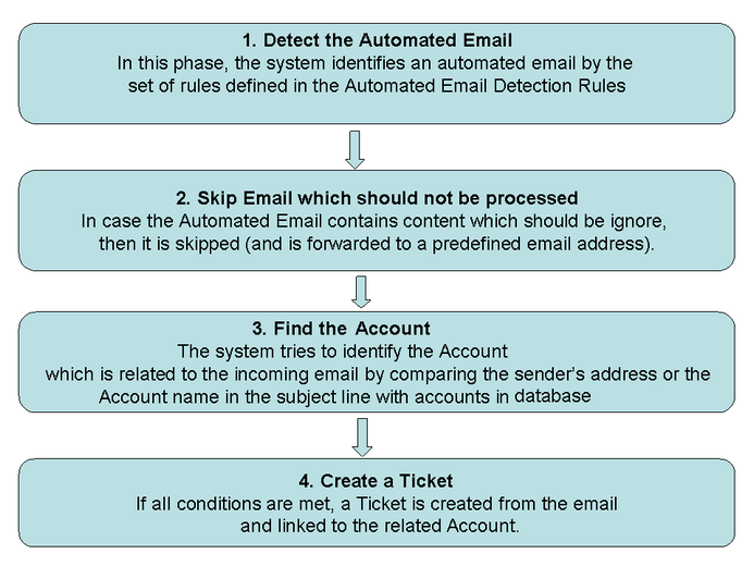 Email connector automated flow.zoom72.png
